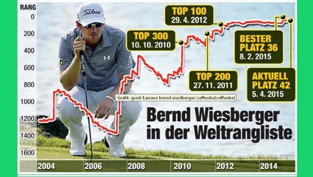 Wiesberger verpasst knapp eine Trophäe bei Masters (Bild: krone grafik)