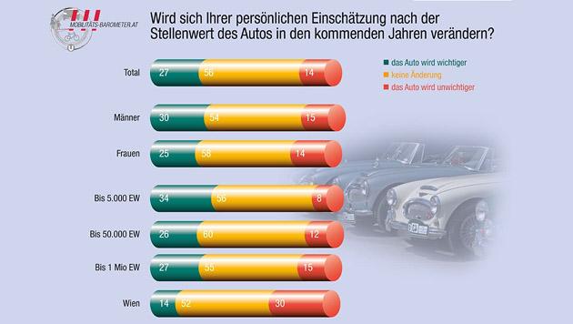 Mobilitätsstudie: Weniger Radler, mehr Öffi-Fahrer (Bild: VAV Versicherung)
