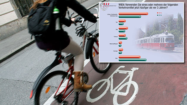 Mobilitätsstudie: Weniger Radler, mehr Öffi-Fahrer (Bild: VAV Versicherung, Christian Jauschowetz)