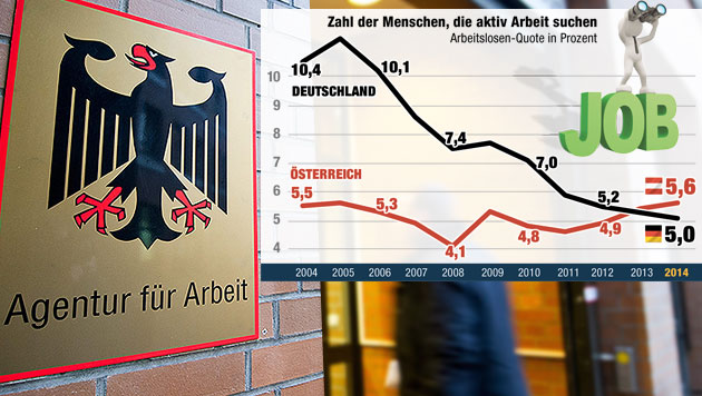 Arbeitslosigkeit: Was die Deutschen besser machen (Bild: APA/EPA/CHRISTOPH SCHMIDT, Quelle: Eurostat, Krone-Grafik)