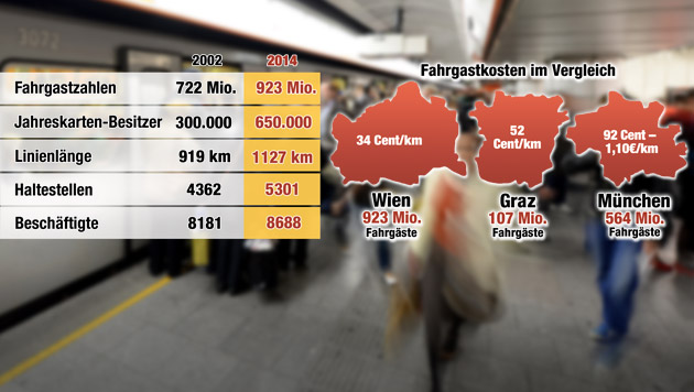 Diese Grafik zeigt, wie sich die Wiener Linien in 12 Jahren entwickelten, und einen Kostenvergleich. (Bild: APA/ROLAND SCHLAGER, Krone-Grafik)