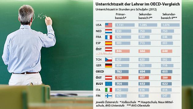 Lehrer: Zwei Stunden mehr wäre OECD-Schnitt (Bild: thinkstockphotos.de, APA, Quelle: APA/OECD, krone.at-Grafik)