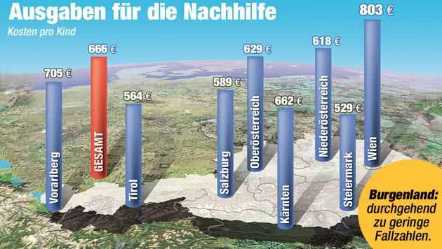 Jährlich hohe Kosten für Nachhilfe in Wien, geringe in der Steiermark (Bild: Krone Grafik)