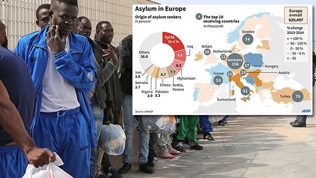 Deutsche müssten 70.000 Asylwerber mehr aufnehmen (Bild: AP, AFP)