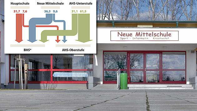 """""""Neue Mittelschüler"""" deutlich vor Hauptschülern (Bild: APA/HERBERT NEUBAUER, APA)"""