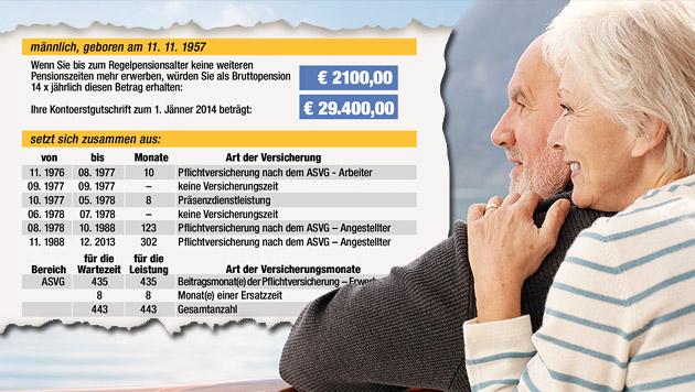 Teil 5: Alles über das Pensionskonto (Bild: thinkstockphotos.de, Krone Grafik)