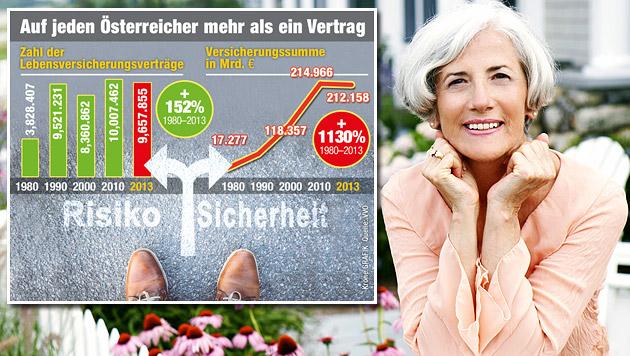 Teil 8: Wie man die Pensionslücke schließen kann (Bild: thinkstockphotos.de, Krone Grafik)