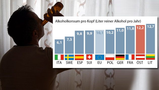 200.000 Österreicher neigen zu exzessivem Trinken (Bild: APA/GfK Austria/OECD)