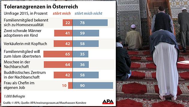 Österreicher sind tolerant - außer beim Islam (Bild: Peter Tomschi, APA)