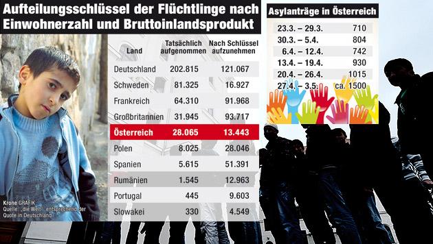 Täglich kommen 200 Flüchtlinge nach Österreich (Bild: APA/HANS KLAUS TECHT, Krone Grafik)