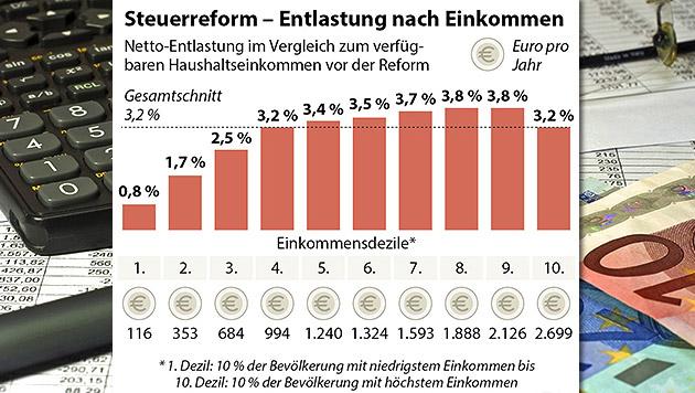 Reform hebt Einkommen und schafft Arbeitsanreize (Bild: thinkstockphotos.de, APA, Quelle: APA/IHS)