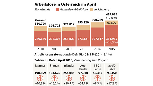 Massive Zunahme an Arbeitslosen in Wien (Bild: APA)