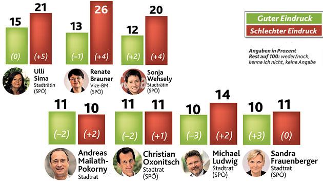"""34 Prozent der Wiener sind mit Rot-Grün zufrieden (Bild: """"Krone"""")"""