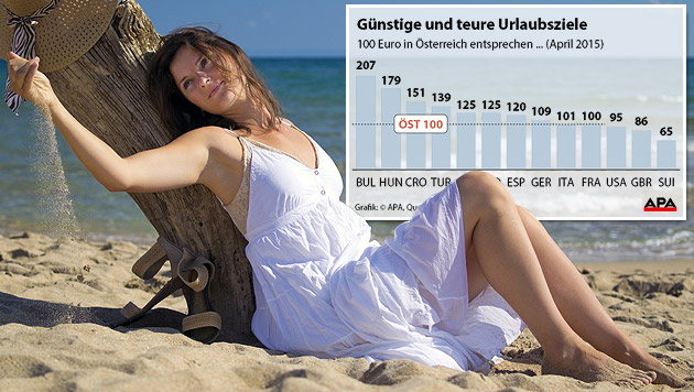 """Urlaubseuro"": Ferien in Osteuropa am billigsten (Bild: thinkstockphotos.de, APA)"