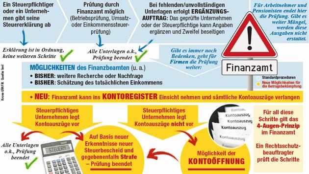 """So soll die neue Bankkonten-Öffnung funktionieren. (Bild: """"Krone"""")"""