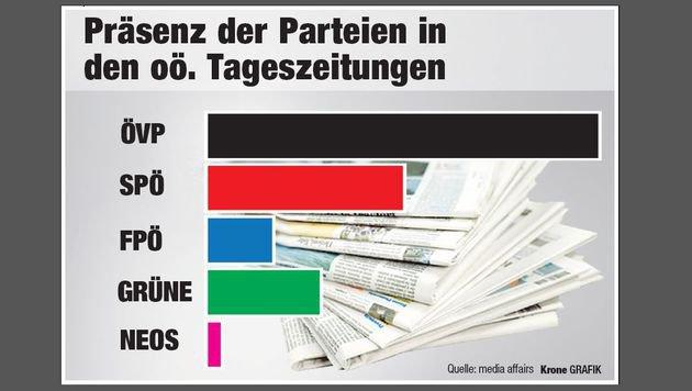 """Die Präsenz der Parteien in den oö. Tageszeitungen (""""OÖ-Krone"""", OÖN, Heute und Österreich) (Bild: """"Krone""""-Grafik)"""