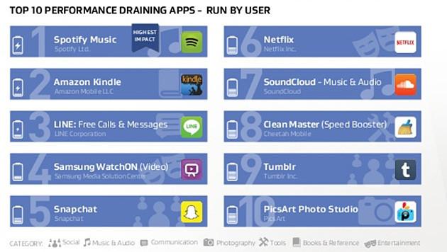 Die zehn Apps mit dem größten Leistungshunger (Nutzerstart) (Bild: AVG)