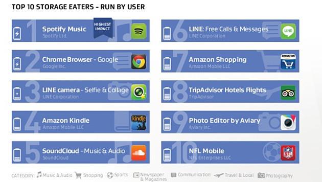 Die zehn größten Speicherfresser (Nutzerstart) (Bild: AVG)