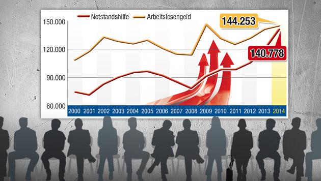 Dramatischer Anstieg bei Notstandshilfe (Bild: Krone-Grafik, thinkstockphotos.de)