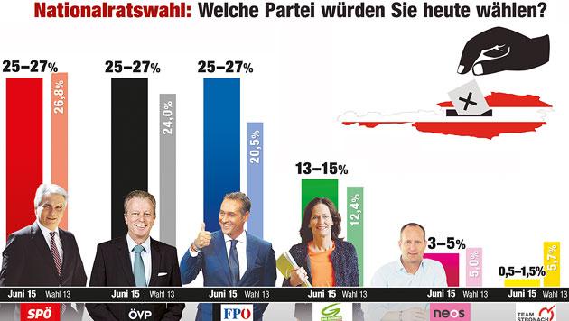 """SPÖ, ÖVP und FPÖ: Parteien erstmals gleich stark (Bild: """"Krone""""-Grafik)"""