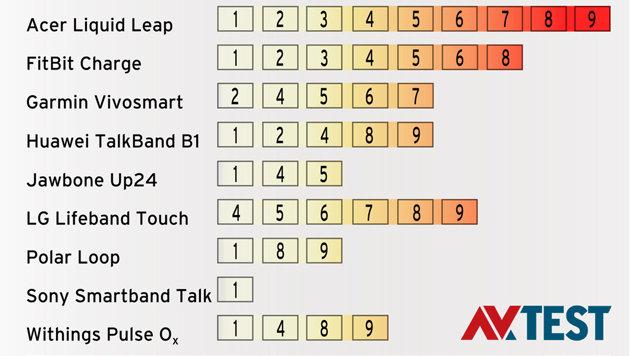 Die Infografik von AV-Test zeigt, welche Fitnessbänder besonders angreifbar sind. (Bild: AV-Test.org)