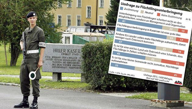 Österreicher befürworten Unterbringung in Kasernen (Bild: APA-Grafik, APA/RUBRA)