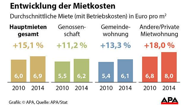 Die Entwicklung der Mietkosten von 2010 bis 2014 (Bild: APA)