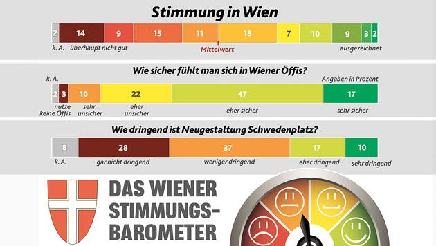 Wien-Wahl: Häupl baut Vorsprung auf Strache aus (Bild: Krone Grafik)