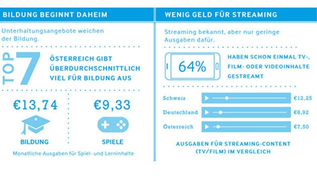 Europäer verbringen mehr Zeit vor dem Fernseher (Bild: Samsung)