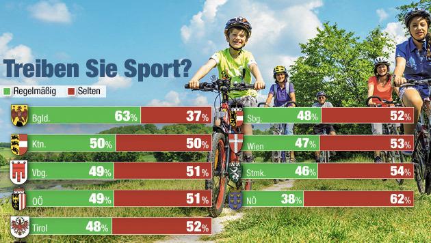 """Burgenländer sind die Sportler der Nation (Bild: """"Krone""""-Grafik)"""
