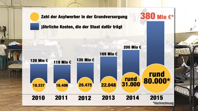 Neue Rekordzahl: 4.300 Flüchtlinge in Traiskirchen (Bild: APA/HELMUT FOHRINGER)
