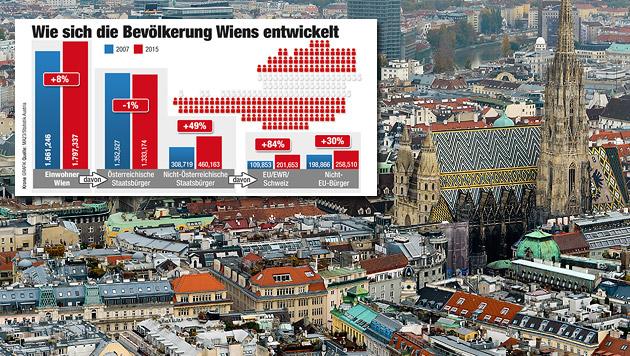 Wien-Wahlkampf: 49% mehr Nicht-Österreicher (Bild: APA/HERBERT NEUBAUER, Krone-Grafik)