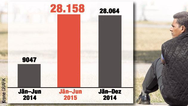 Im ersten Halbjahr 2015 gab es bereits mehr Asylanträge als im gesamten Jahr 2014. (Bild: Krone Grafik)