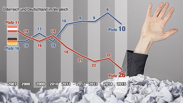 Bürokratie-Wahn als echte Wirtschaftsbremse (Bild: thinkstockphotos.de, Krone-Grafik)