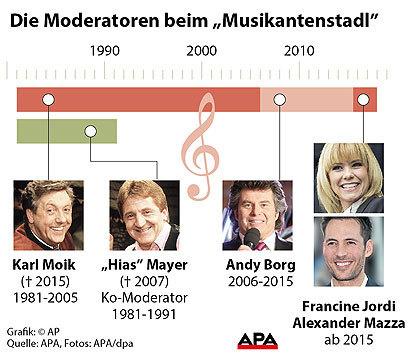 "Moderatoren beim ""Musikantenstadl"" seit 1981 (Bild: APA)"
