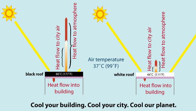 Die Oberfläche eines dunklen Gebäudedaches (links) erhitzt sich um 36 Grad Celsius stärker. (Bild: Lawrence Berkeley National Laboratory - Newscenter)