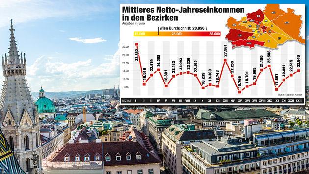 "Gehalts-Check: So viel verdienen die Wiener (Bild: thinkstockphotos.de, ""Krone"" Grafik)"