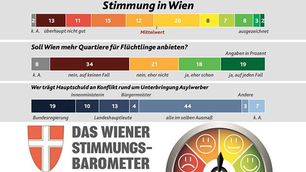 """Wiener lehnen weitere Flüchtlingsquartiere ab (Bild: """"Krone"""")"""