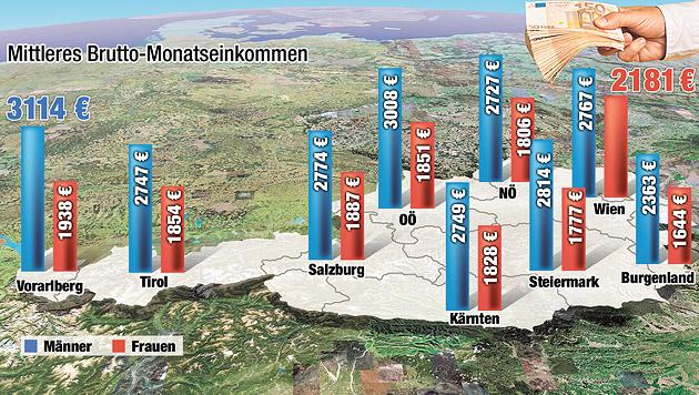 Wo in Österreich die besten Löhne gezahlt werden (Bild: Krone-Grafik)