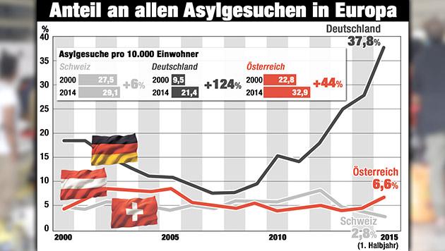 Asylpolitik: Was die Schweizer besser machen (Bild: APA/HELMUT FOHRINGER, Krone-Grafik)