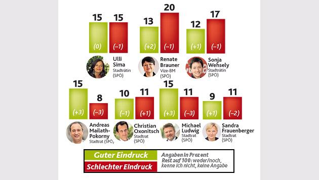 Wien-Wahl: 67 Prozent wollen Stimme abgeben (Bild: Krone-Grafik)