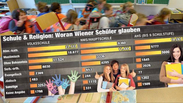 """25.000 ohne Bekenntnis; immer weniger Katholiken; Stadtschulrat fordert Ethikunterricht für alle (Bild: APA/ROLAND SCHLAGER, Stadtschulrat/""""KRONE""""-Grafik)"""