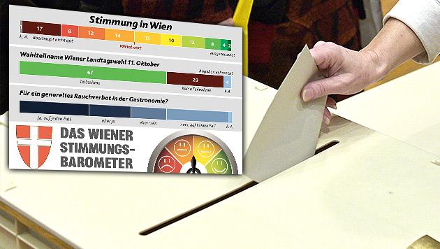Wien-Wahl: 67 Prozent wollen Stimme abgeben (Bild: APA/HANS PUNZ, Krone-Grafik)