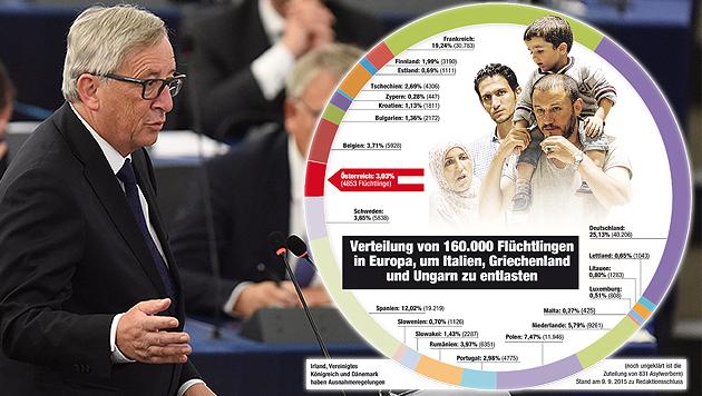 So will die EU 160.000 Flüchtlinge verteilen (Bild: APA/EPA/PATRICK SEEGER, Krone, EU-Kommission)