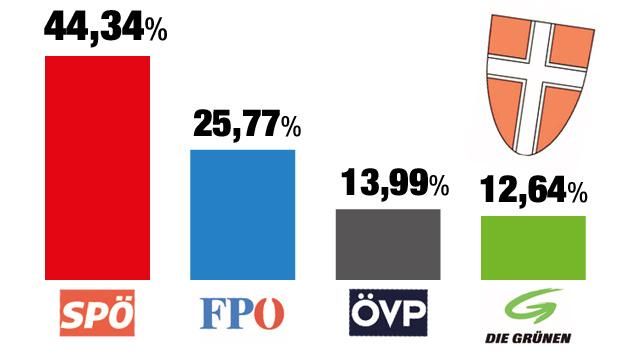 """Das Ergebnis der Gemeinderatswahl 2010 (Bild: """"Krone""""-Grafik)"""