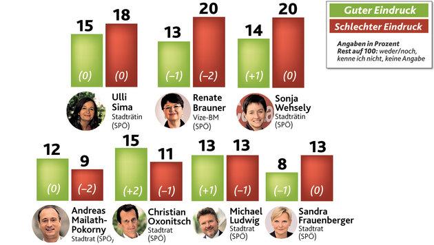 Wiener lehnen rot-blaue Koalition entschieden ab (Bild: Krone Grafik)