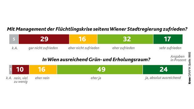 Wien-Wahl: Strache kann Häupl noch überholen (Bild: Krone Grafik, IMAS)