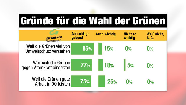OÖ: Nicht nur die Flüchtlingskrise hat entschieden (Bild: Krone-Grafik, thinkstockphotos.de)