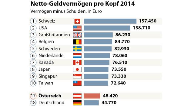 Österreicher haben mehr Geld als Deutsche (Bild: APA/Allianz)