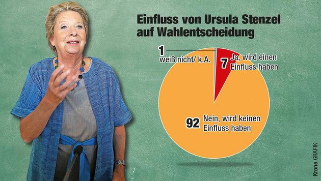 Das Ergebnis der Gfk-Studie (500 Befragte) zum Wechsel Ursula Stenzels von der ÖVP zur FPÖ (Bild: Krone-Grafik)